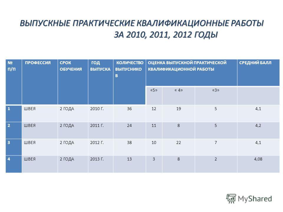 ВЫПУСКНЫЕ ПРАКТИЧЕСКИЕ КВАЛИФИКАЦИОННЫЕ РАБОТЫ ЗА 2010, 2011, 2012 ГОДЫ ВЫПУСКНЫЕ ПРАКТИЧЕСКИЕ КВАЛИФИКАЦИОННЫЕ РАБОТЫ ЗА 2010, 2011, 2012 ГОДЫ П/П ПРОФЕССИЯ СРОК ОБУЧЕНИЯ ГОД ВЫПУСКА КОЛИЧЕСТВО ВЫПУСНИКО В ОЦЕНКА ВЫПУСКНОЙ ПРАКТИЧЕСКОЙ КВАЛИФИКАЦИОН