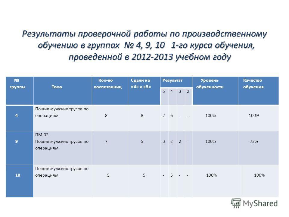 Результаты проверочной работы по производственному обучению в группах 4, 9, 10 1-го курса обучения, проведенной в 2012-2013 учебном году группы Тема Кол-во воспитанниц Сдали на «4» и «5» Результат Уровень обученности Качество обучения 5432 4 Пошив му