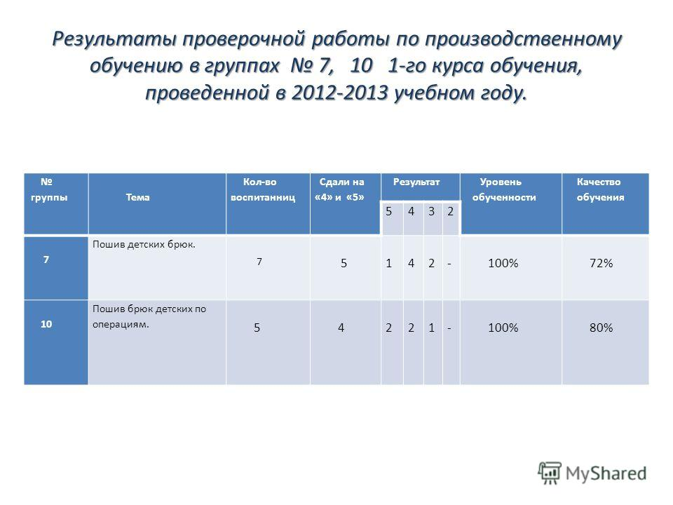 Результаты проверочной работы по производственному обучению в группах 7, 10 1-го курса обучения, проведенной в 2012-2013 учебном году. группы Тема Кол-во воспитанниц Сдали на «4» и «5» Результат Уровень обученности Качество обучения 5432 7 Пошив детс