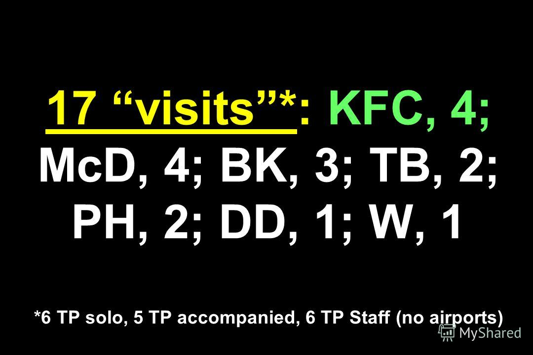 17 visits*: KFC, 4; McD, 4; BK, 3; TB, 2; PH, 2; DD, 1; W, 1 *6 TP solo, 5 TP accompanied, 6 TP Staff (no airports)