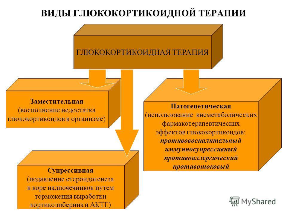 ВИДЫ ГЛЮКОКОРТИКОИДНОЙ ТЕРАПИИ ГЛЮКОКОРТИКОИДНАЯ ТЕРАПИЯ Заместительная (восполнение недостатка глюкокортикоидов в организме) Супрессивная (подавление стероидогенеза в коре надпочечников путем торможения выработки кортиколиберина и АКТГ) Патогенетиче