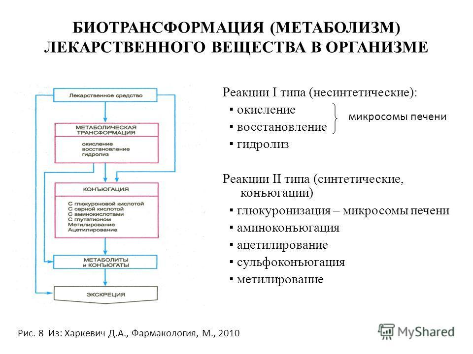 БИОТРАНСФОРМАЦИЯ (МЕТАБОЛИЗМ) ЛЕКАРСТВЕННОГО ВЕЩЕСТВА В ОРГАНИЗМЕ Реакции I типа (несинтетические): окисление восстановление гидролиз Реакции II типа (синтетические, конъюгации) глюкуронизация – микросомы печени аминоконъюгация ацетилирование сульфок