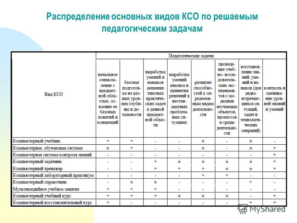Распределение основных видов КСО по решаемым педагогическим задачам