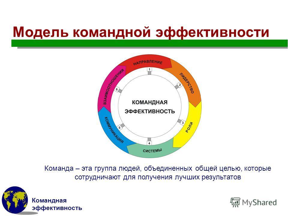Командная эффективность Модель командной эффективности Команда – эта группа людей, объединенных общей целью, которые сотрудничают для получения лучших результатов