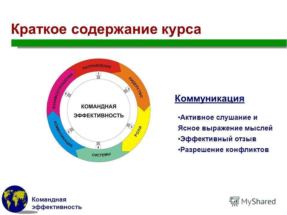 Командная эффективность Краткое содержание курса Коммуникация Активное слушание и Ясное выражение мыслей Эффективный отзыв Разрешение конфликтов