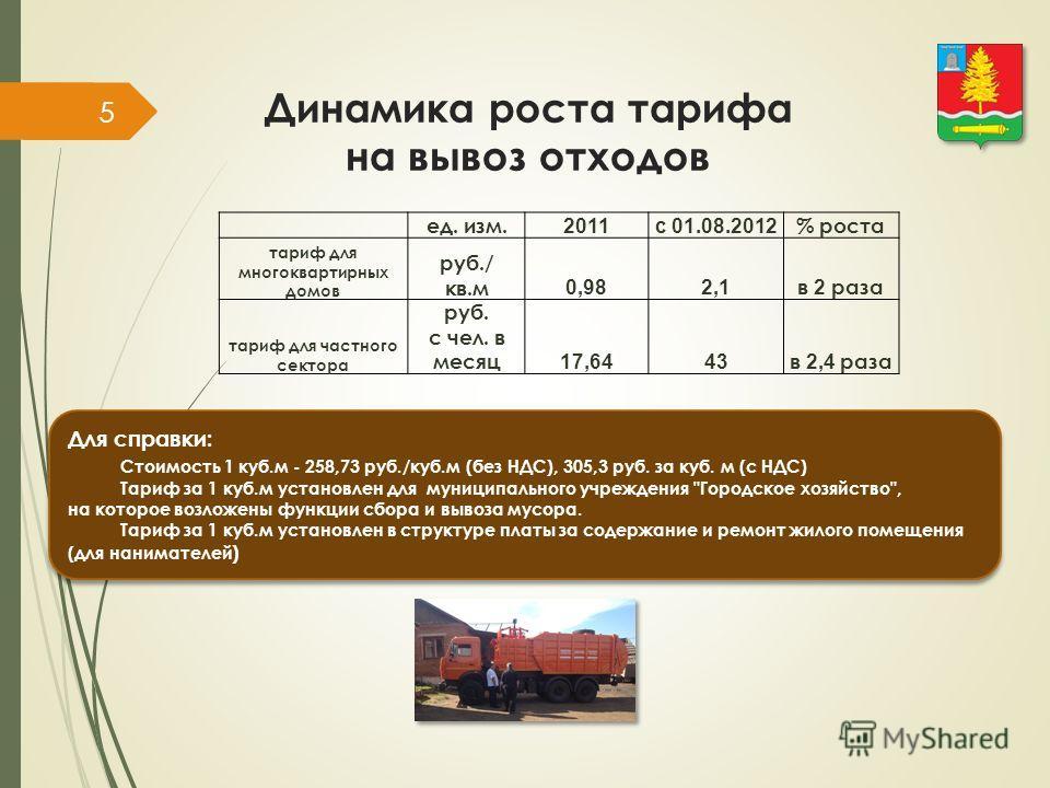 Динамика роста тарифа на вывоз отходов ед. изм. 2011с 01.08.2012 % роста тариф для многоквартирных домов руб./ кв.м 0,982,1 в 2 раза тариф для частного сектора руб. с чел. в месяц 17,6443 в 2,4 раза 5 Для справки: Стоимость 1 куб.м - 258,73 руб./куб.