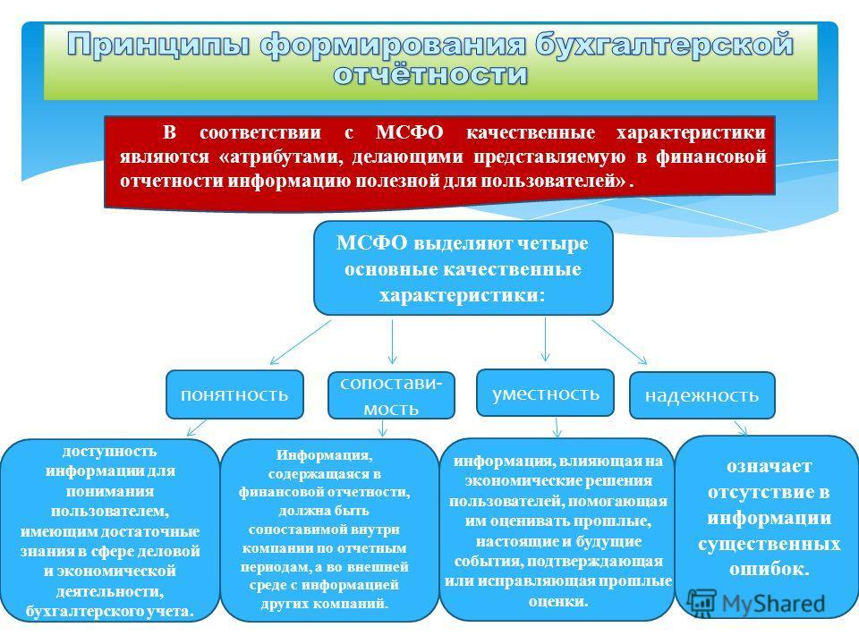 В соответствии с МСФО качественные характеристики являются «атрибутами, делающими представляемую в финансовой отчетности информацию полезной для пользователей». МСФО выделяют четыре основные качественные характеристики: понятность сопостави- мость ум