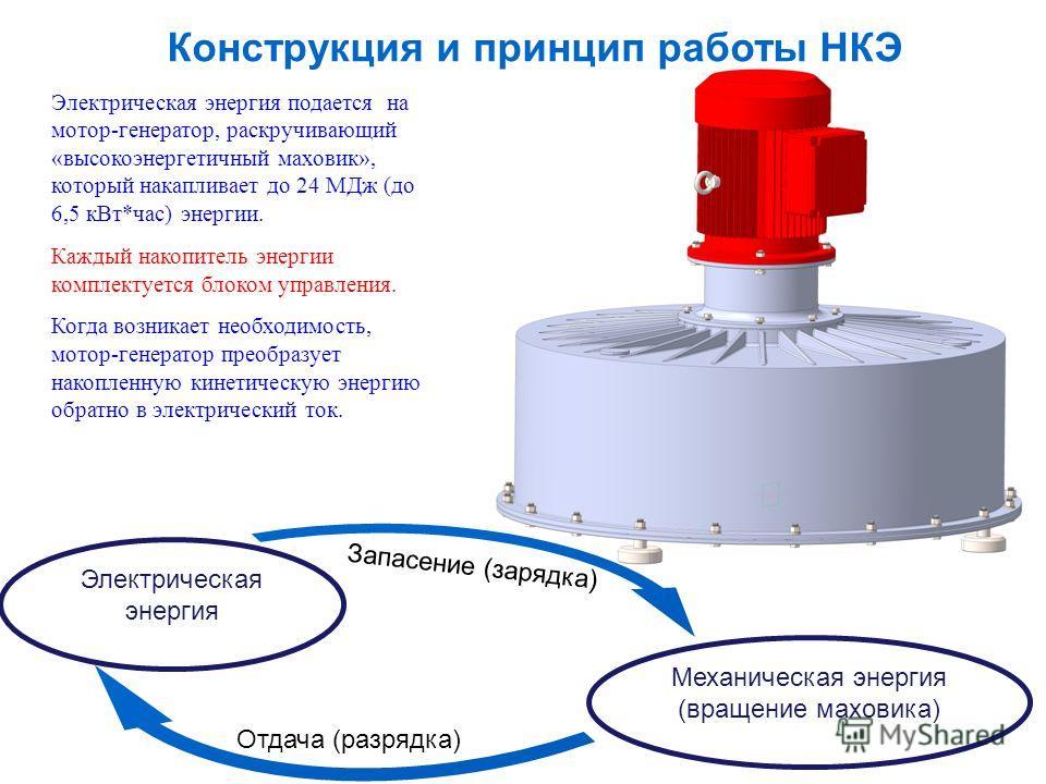 Конструкция и принцип работы НКЭ Электрическая энергия подается на мотор-генератор, раскручивающий «высокоэнергетичный маховик», который накапливает до 24 МДж (до 6,5 кВт*час) энергии. Каждый накопитель энергии комплектуется блоком управления. Когда