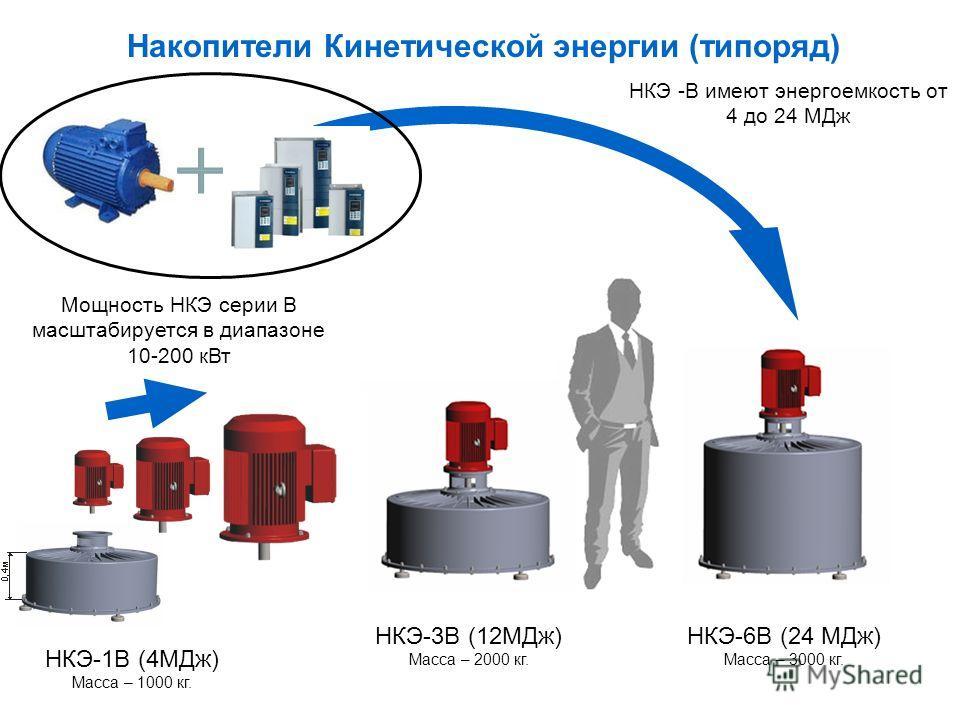 Накопители Кинетической энергии (типоряд) НКЭ-3В (12МДж) Масса – 2000 кг. НКЭ-6В (24 МДж) Масса – 3000 кг. НКЭ -В имеют энергоемкость от 4 до 24 МДж НКЭ-1В (4МДж) Масса – 1000 кг. Мощность НКЭ серии В масштабируется в диапазоне 10-200 кВт