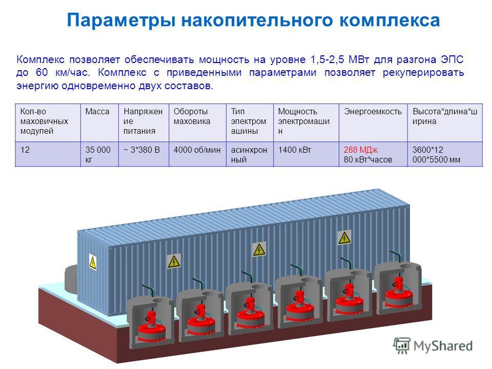 Комплекс позволяет обеспечивать мощность на уровне 1,5-2,5 МВт для разгона ЭПС до 60 км/час. Комплекс с приведенными параметрами позволяет рекуперировать энергию одновременно двух составов. Кол-во маховичных модулей МассаНапряжен ие питания Обороты м