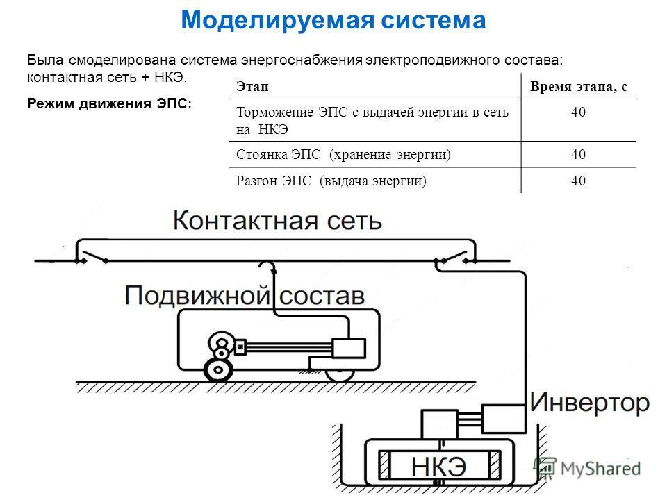Моделируемая система Была смоделирована система энергоснабжения электроподвижного состава: контактная сеть + НКЭ. Режим движения ЭПС : ЭтапВремя этапа, с Торможение ЭПС с выдачей энергии в сеть на НКЭ 40 Стоянка ЭПС (хранение энергии)40 Разгон ЭПС (в