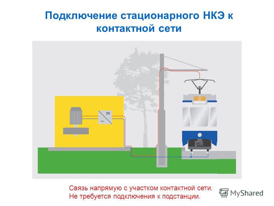 Подключение стационарного НКЭ к контактной сети Связь напрямую с участком контактной сети. Не требуется подключения к подстанции.