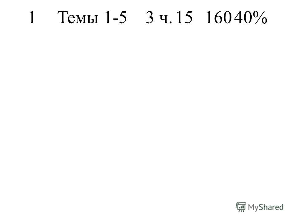 1Темы 1-53 ч.1516040%