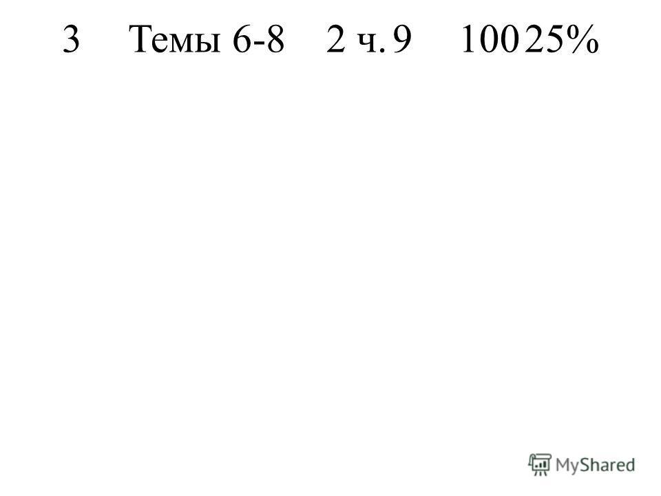 3Темы 6-82 ч.910025%