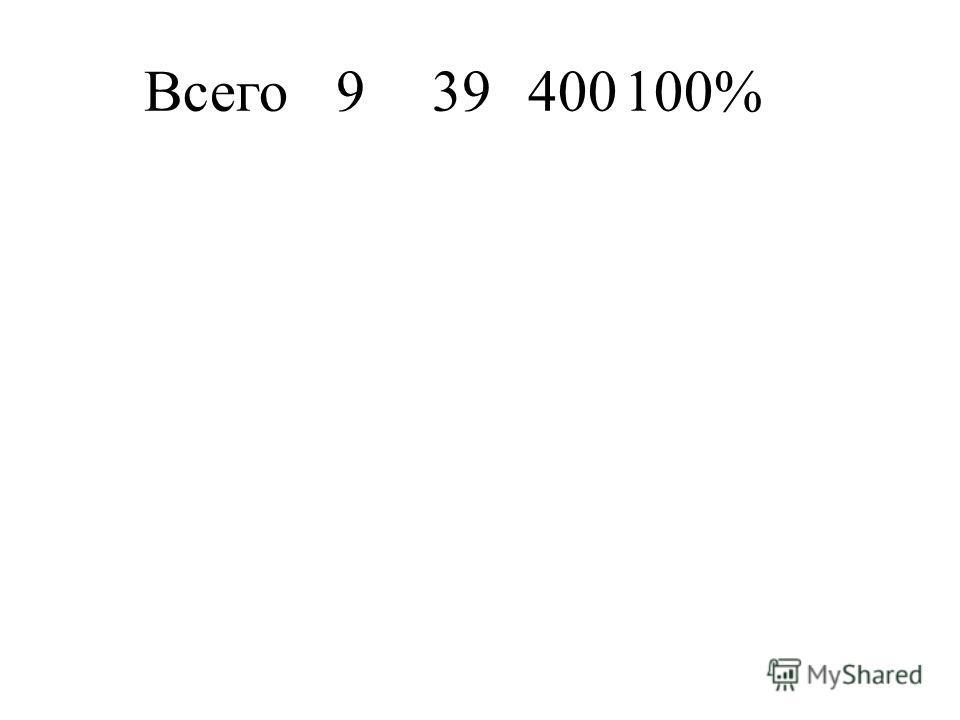 Всего939400100%