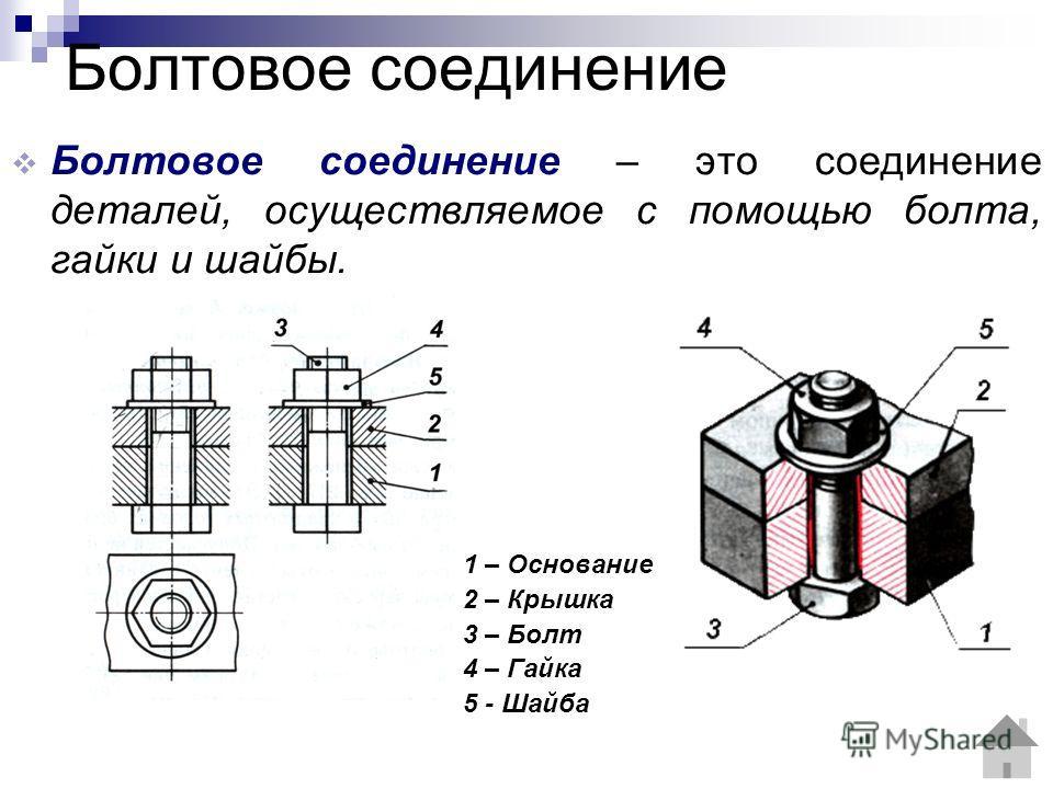 Болтовое соединение Болтовое соединение – это соединение деталей, осуществляемое с помощью болта, гайки и шайбы. 1 – Основание 2 – Крышка 3 – Болт 4 – Гайка 5 - Шайба