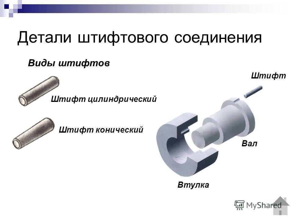 Детали штифтового соединения Штифт цилиндрический Виды штифтов Штифт конический Вал Втулка Штифт