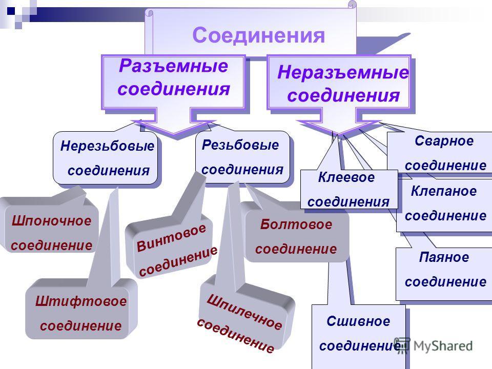 Паяное соединение Клепаное соединение Сварное соединение Соединения Неразъемные соединения Сшивное соединение Разъемные соединения Резьбовые соединения Нерезьбовые соединения Шпоночное соединение Штифтовое соединение Болтовое соединение Винтовое соед