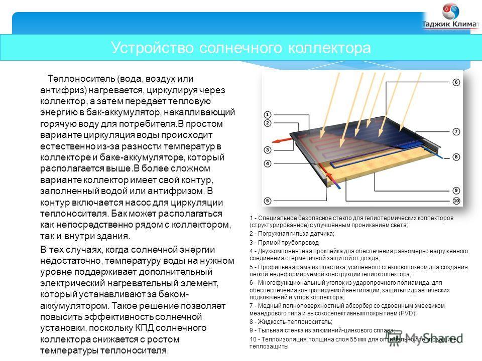 Устройство солнечного коллектора Теплоноситель (вода, воздух или антифриз) нагревается, циркулируя через коллектор, а затем передает тепловую энергию в бак-аккумулятор, накапливающий горячую воду для потребителя.В простом варианте циркуляция воды про