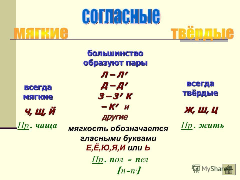большинство образуют пары всегда мягкие всегда твёрдые Л – Л, Д – Д, З – З, К – К, и другие Ч, Щ, Й Ч, Щ, Й Ж, Ш, Ц мягкость обозначается гласными буквами Е,Ё,Ю,Я,И или Ь Пр. пол - пел [ п - п, ] Пр. чащаПр. жить