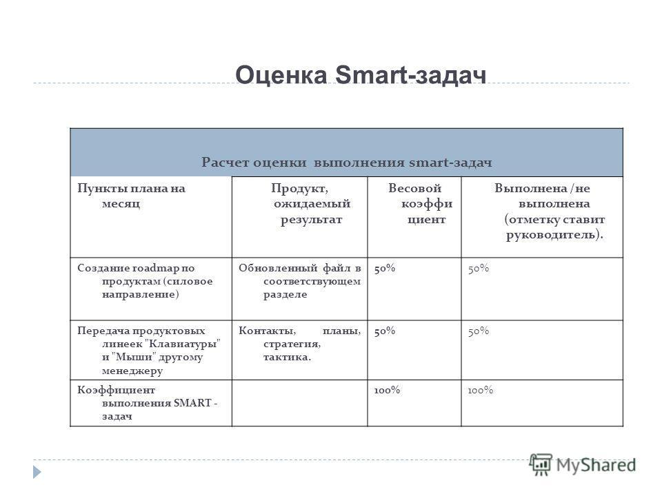 Оценка Smart-задач Расчет оценки выполнения smart-задач Пункты плана на месяц Продукт, ожидаемый результат Весовой коэффи циент Выполнена /не выполнена (отметку ставит руководитель). Создание roadmap по продуктам (силовое направление) Обновленный фай