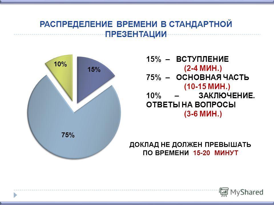 РАСПРЕДЕЛЕНИЕ ВРЕМЕНИ В СТАНДАРТНОЙ ПРЕЗЕНТАЦИИ 15% – ВСТУПЛЕНИЕ (2-4 МИН.) 75% – ОСНОВНАЯ ЧАСТЬ (10-15 МИН.) 10% – ЗАКЛЮЧЕНИЕ. ОТВЕТЫ НА ВОПРОСЫ (3-6 МИН.) ДОКЛАД НЕ ДОЛЖЕН ПРЕВЫШАТЬ ПО ВРЕМЕНИ 15-20 МИНУТ