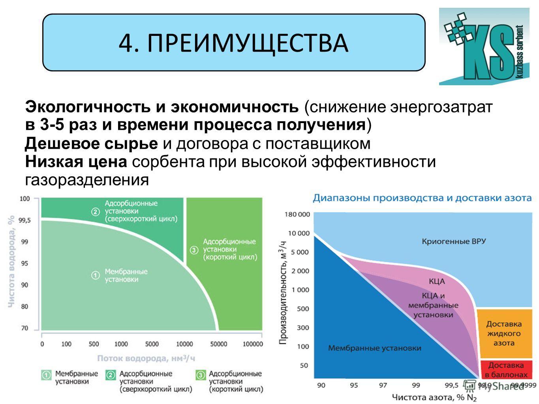 4. ПРЕИМУЩЕСТВА Экологичность и экономичность (снижение энергозатрат в 3-5 раз и времени процесса получения) Дешевое сырье и договора с поставщиком Низкая цена сорбента при высокой эффективности газоразделения