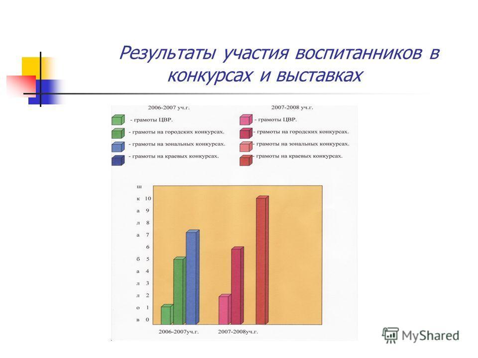 Результаты участия воспитанников в конкурсах и выставках