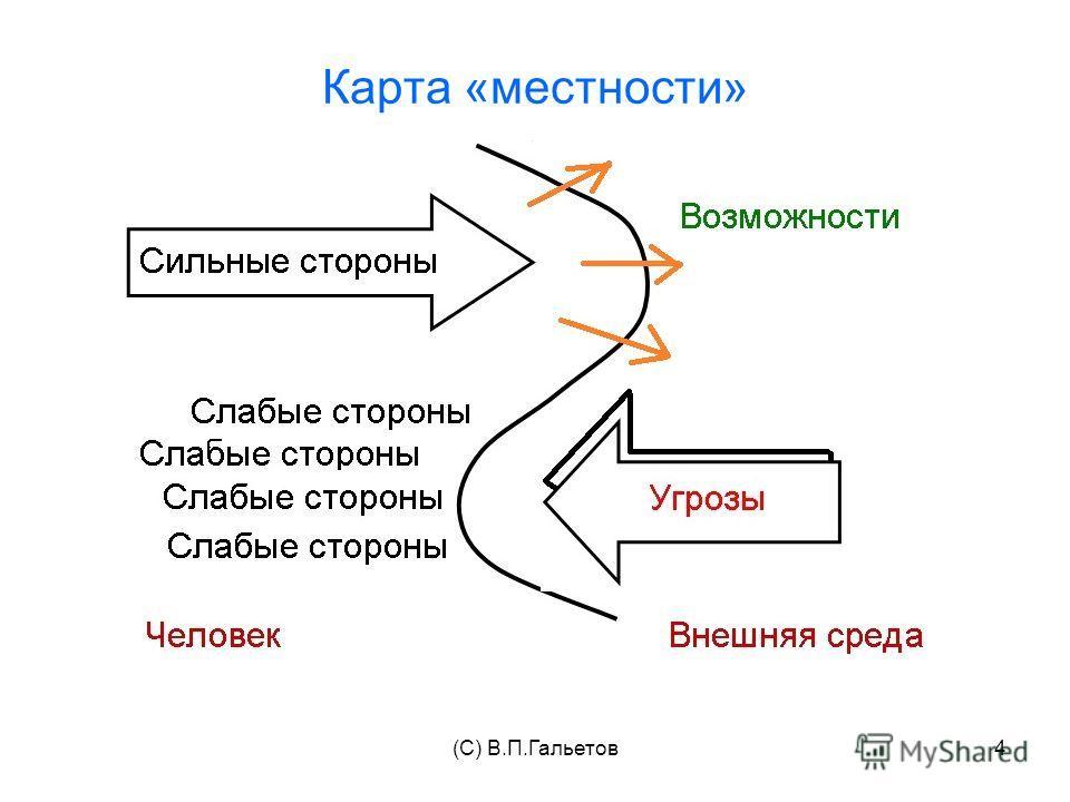 (C) В.П.Гальетов4 Карта «местности»