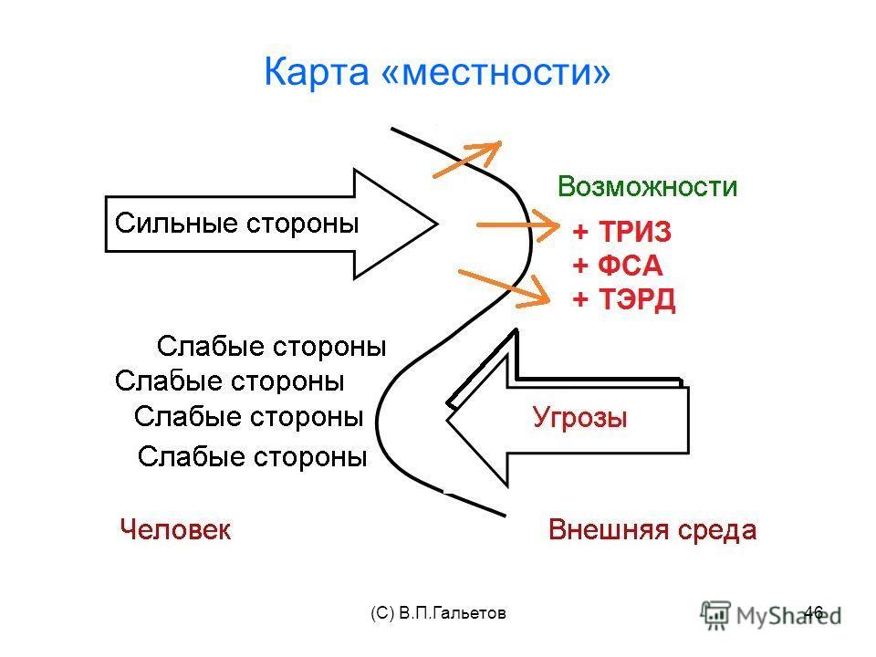 (C) В.П.Гальетов46 Карта «местности»