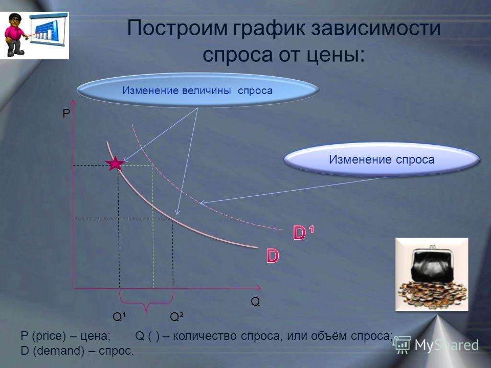 Построим график зависимости спроса от цены: Р Q P (price) – цена; Q ( ) – количество спроса, или объём спроса; D (demand) – cпрос. Q²Q¹ Изменение величины спроса Изменение спроса