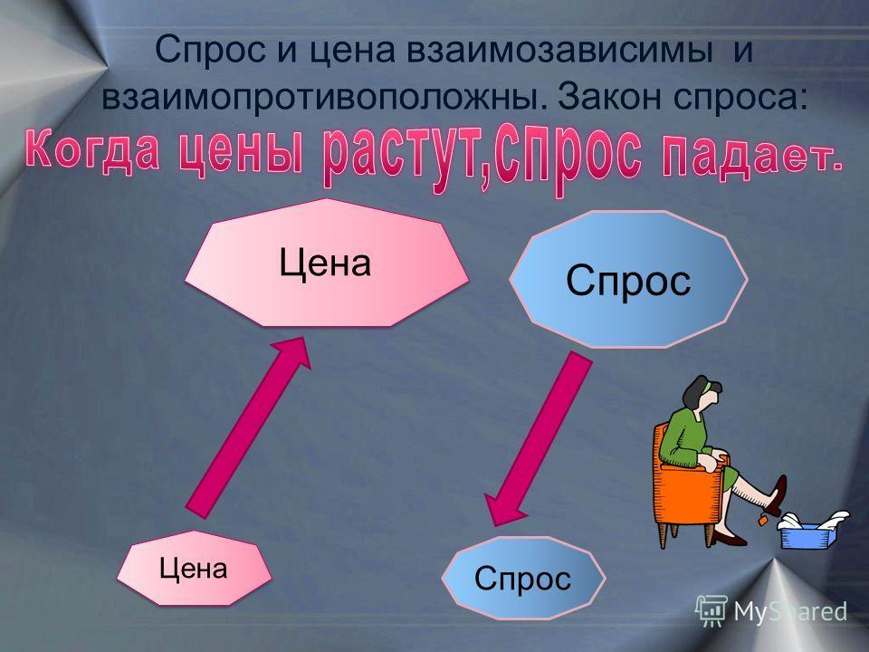 Спрос и цена взаимозависимы и взаимопротивоположны. Закон спроса: Цена Спрос Цена Спрос