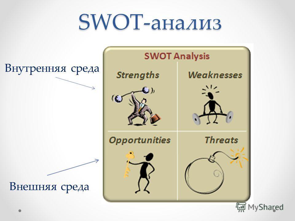SWOT-анализ Внутренняя среда Внешняя среда