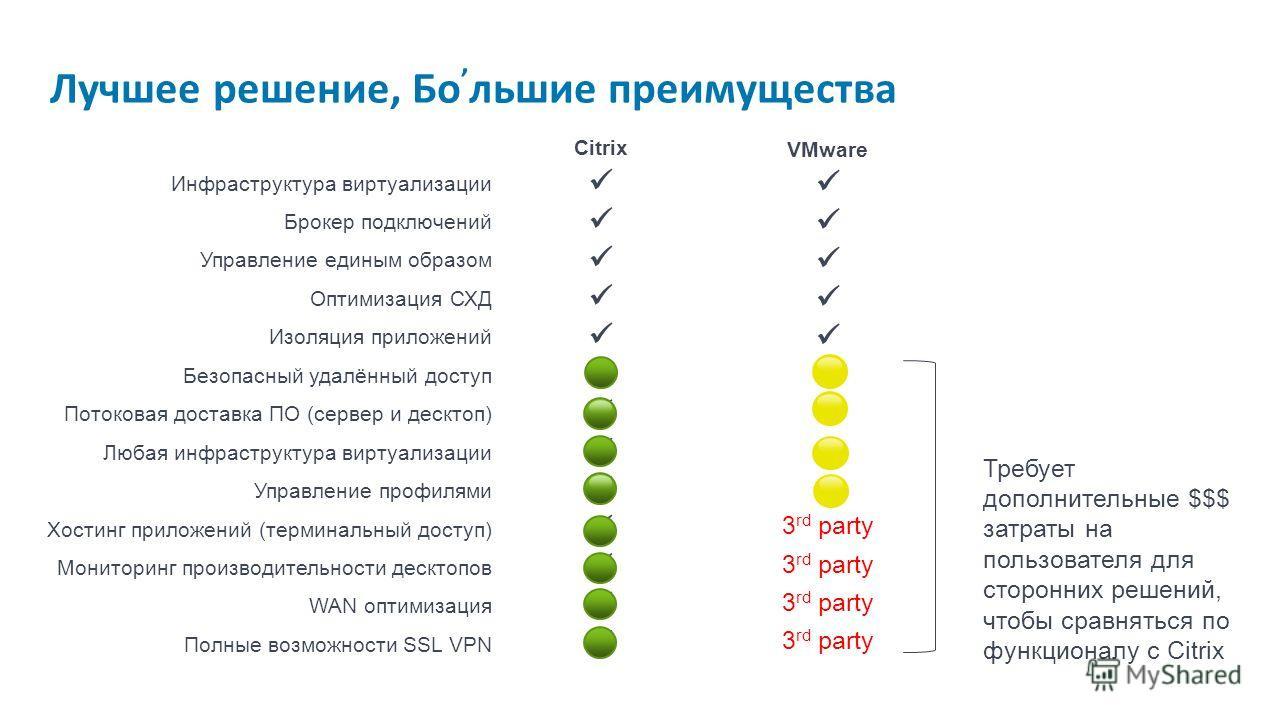 Citrix VMware Инфраструктура виртуализации Брокер подключений Управление единым образом Оптимизация СХД Изоляция приложений Безопасный удалённый доступ - Потоковая доставка ПО (сервер и десктоп) - Любая инфраструктура виртуализации Управление профиля