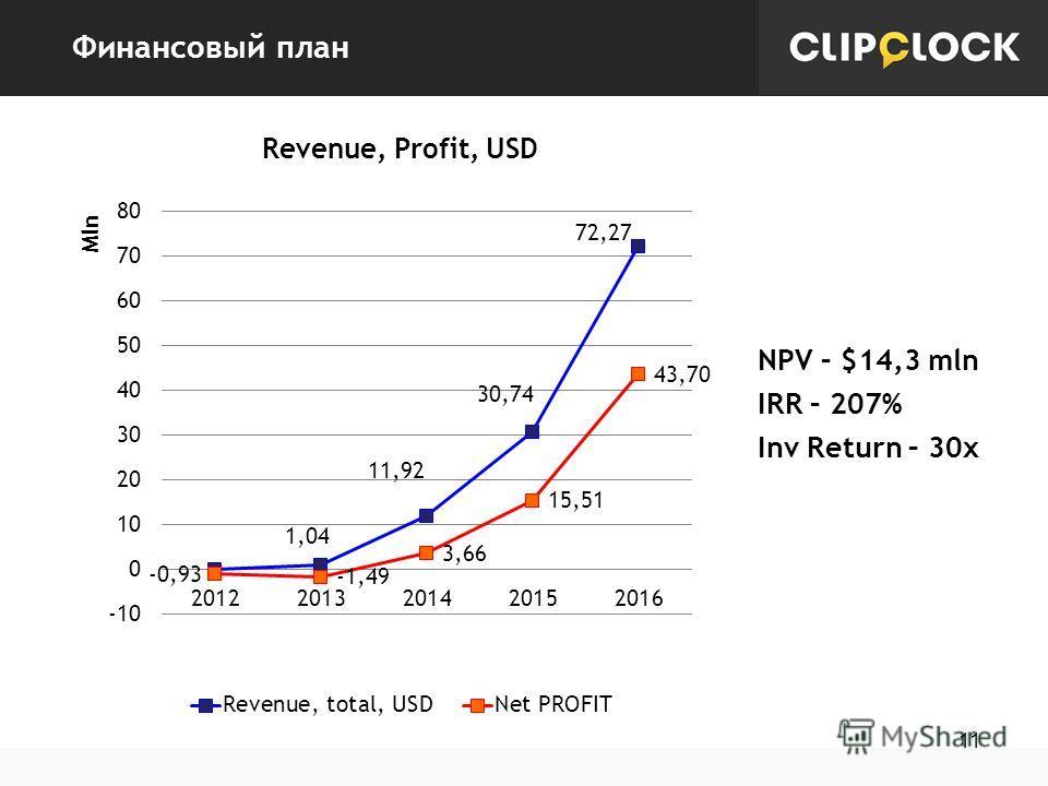 Финансовый план 11 NPV – $14,3 mln IRR – 207% Inv Return – 30x