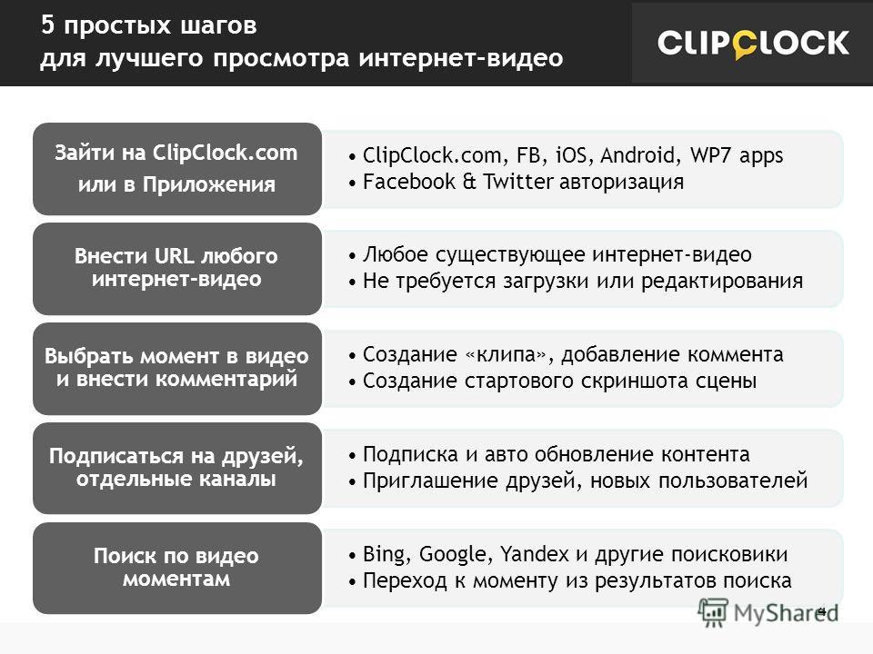 5 простых шагов для лучшего просмотра интернет-видео 4 ClipClock.com, FB, iOS, Android, WP7 apps Facebook & Twitter авторизация Зайти на ClipClock.com или в Приложения Любое существующее интернет-видео Не требуется загрузки или редактирования Внести
