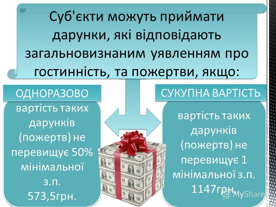 Суб'єкти можуть приймати дарунки, які відповідають загальновизнаним уявленням про гостинність, та пожертви, якщо: вартість таких дарунків (пожертв) не перевищує 50% мінімальної з.п. 573,5грн. вартість таких дарунків (пожертв) не перевищує 50% мінімал