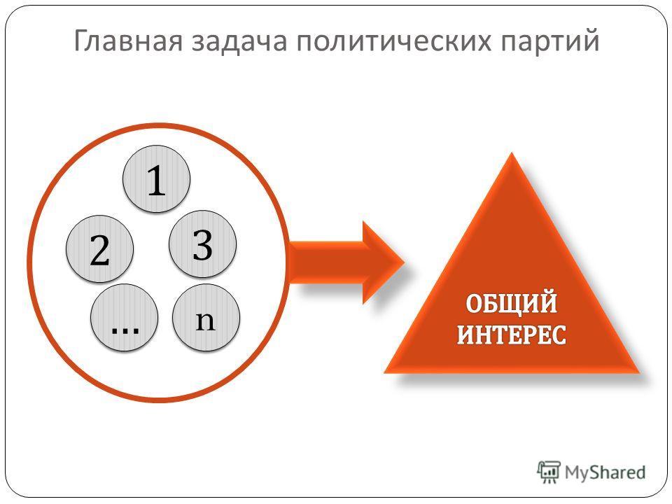 Главная задача политических партий 1 1 2 2 3 3 n n … …