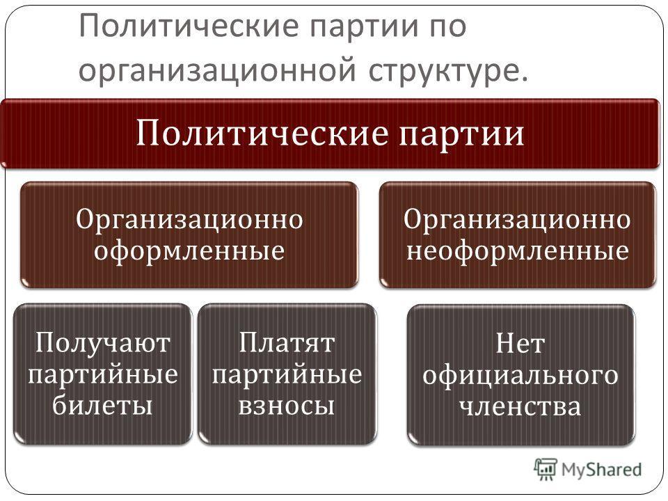 Политические партии Организационно оформленные Получают партийные билеты Платят партийные взносы Организационно неоформленные Нет официального членства Политические партии по организационной структуре.