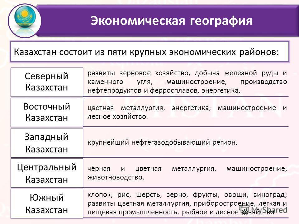 Экономическая география Казахстан состоит из пяти крупных экономических районов: развиты зерновое хозяйство, добыча железной руды и каменного угля, машиностроение, производство нефтепродуктов и ферросплавов, энергетика. Северный Казахстан цветная мет