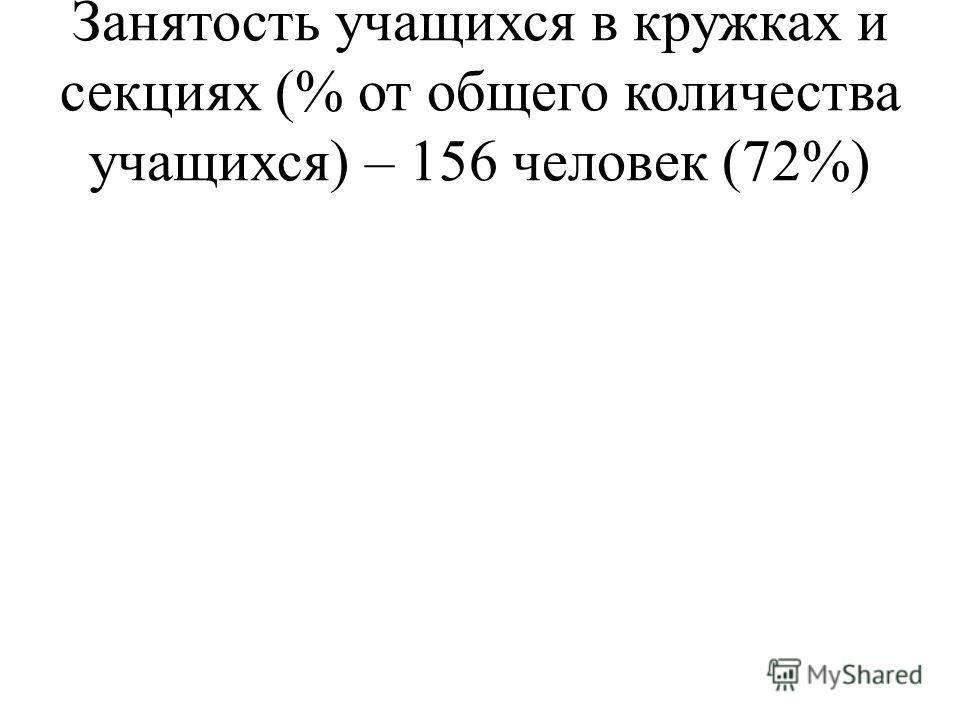 Занятость учащихся в кружках и секциях (% от общего количества учащихся) – 156 человек (72%)