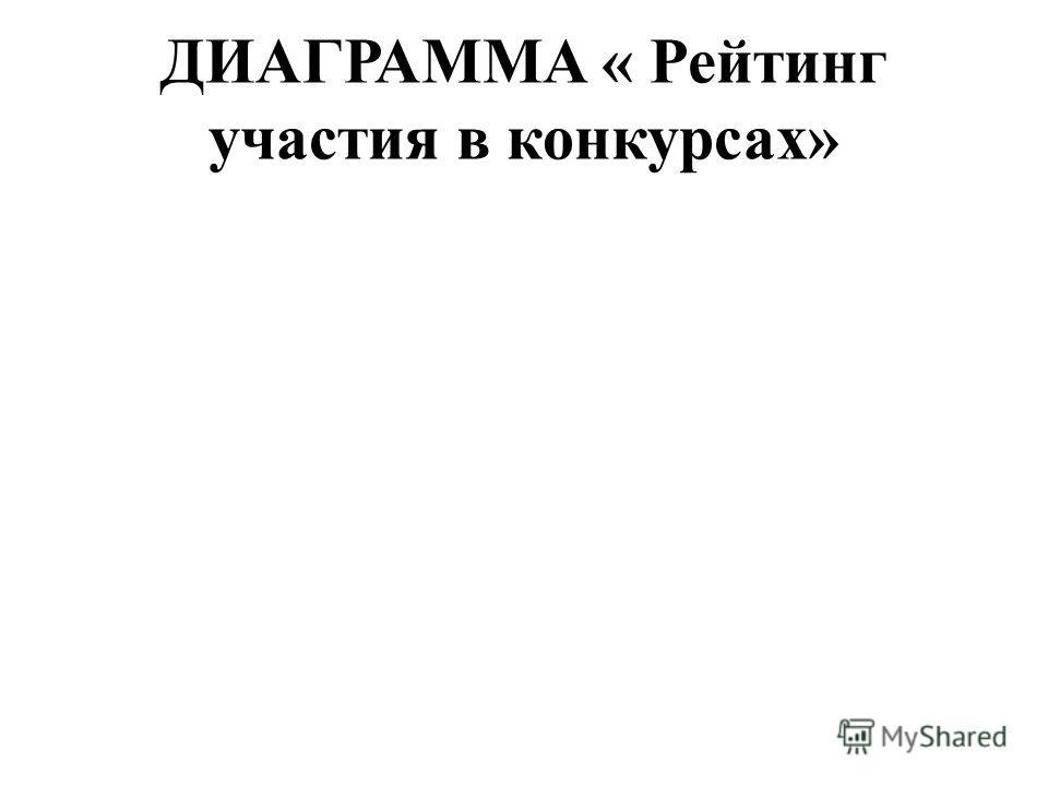 ДИАГРАММА « Рейтинг участия в конкурсах»