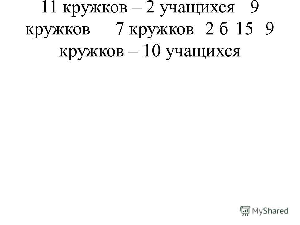 11 кружков – 2 учащихся9 кружков7 кружков2 б159 кружков – 10 учащихся