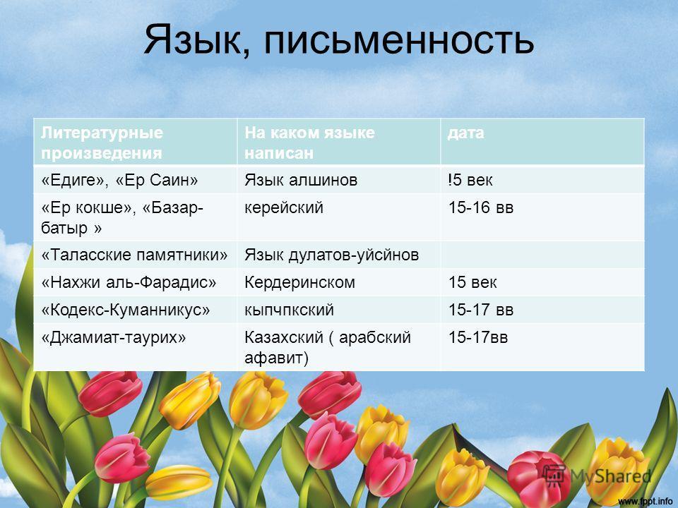 Язык, письменность Литературные произведения На каком языке написан дата