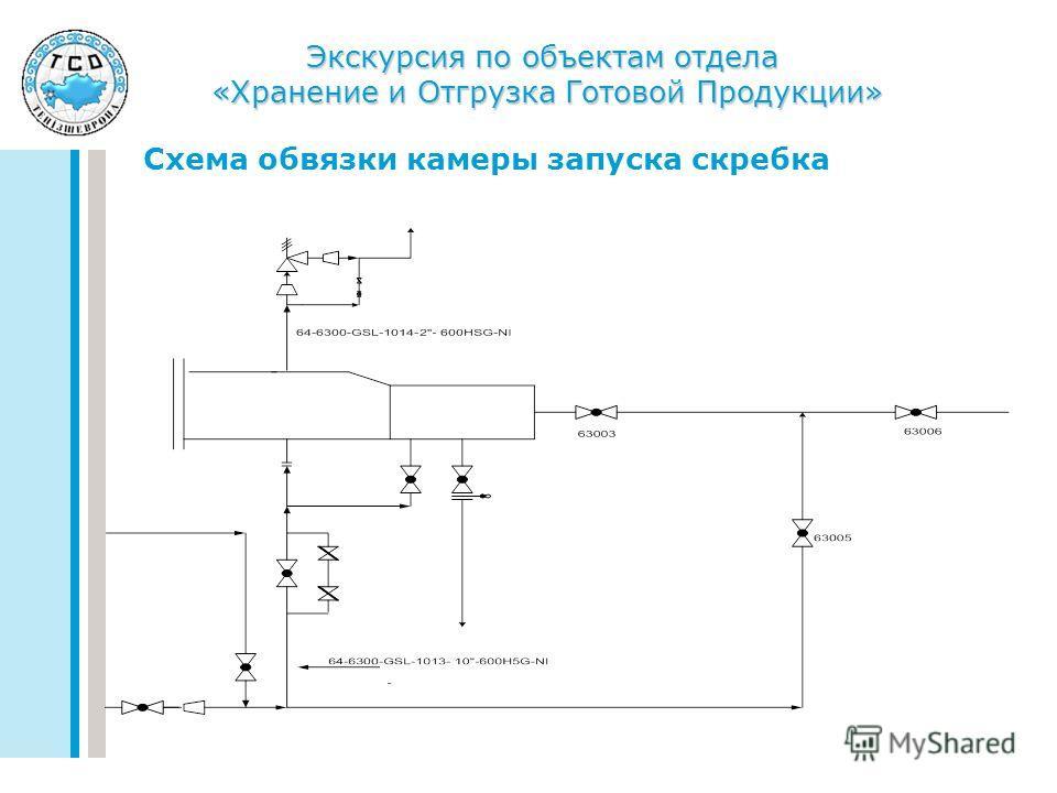 Экскурсия по объектам отдела «Хранение и Отгрузка Готовой Продукции» Схема обвязки камеры запуска скребка