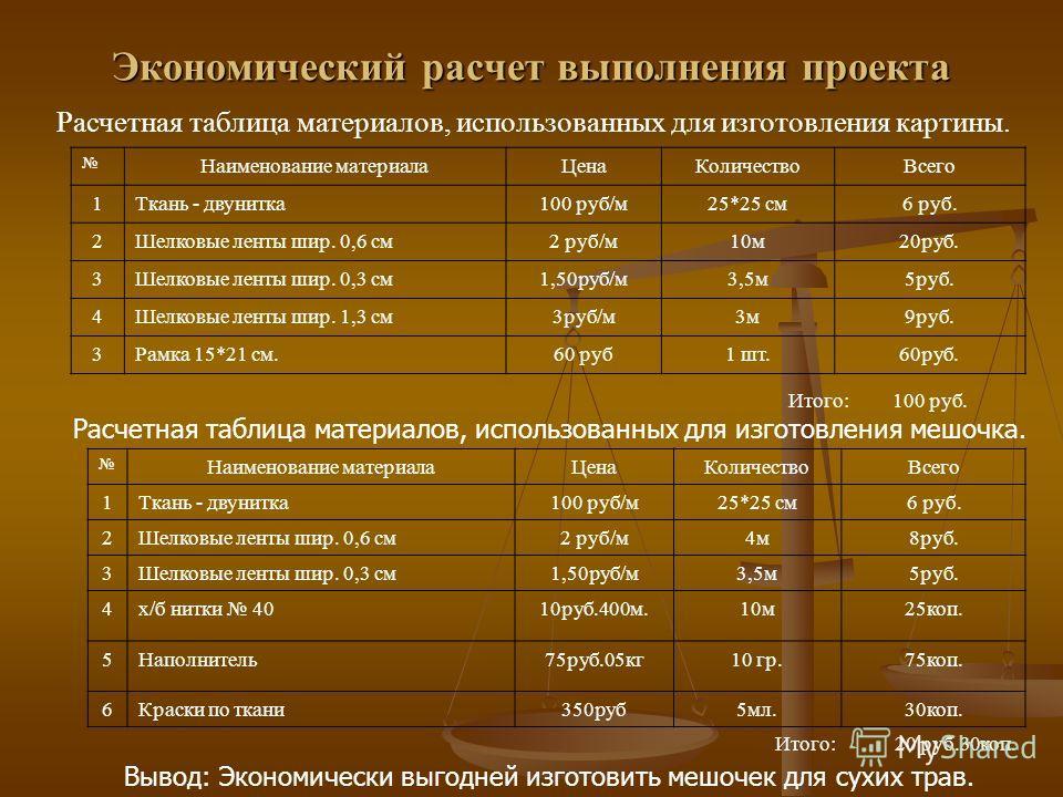 Экономический расчет выполнения проекта. Расчетная таблица материалов, использованных для изготовления картины. Наименование материалаЦенаКоличествоВсего 1Ткань - двунитка100 руб/м25*25 см6 руб. 2Шелковые ленты шир. 0,6 см2 руб/м10м20руб. 3Шелковые л