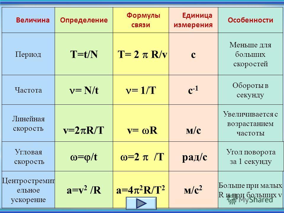 Центростремительная сила Сила, удерживающая вращающееся тело на окружности и направленная к центру вращения, называется центростремительной силой. F = m a FцFцFцFц