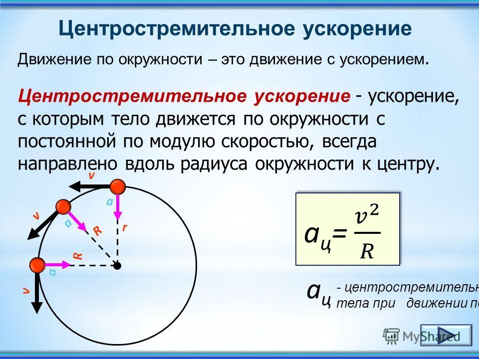 При равномерном движении тела по окружности вектор ускорения всё время перпендикулярен вектору скорости, который направлен по касательной к окружности. 0 v R v 0 v