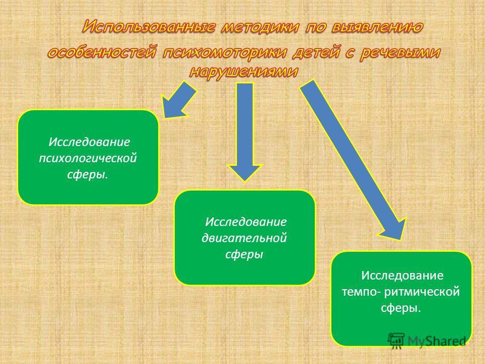 Исследование психологической сферы. Исследование двигательной сферы Исследование темпо- ритмической сферы.