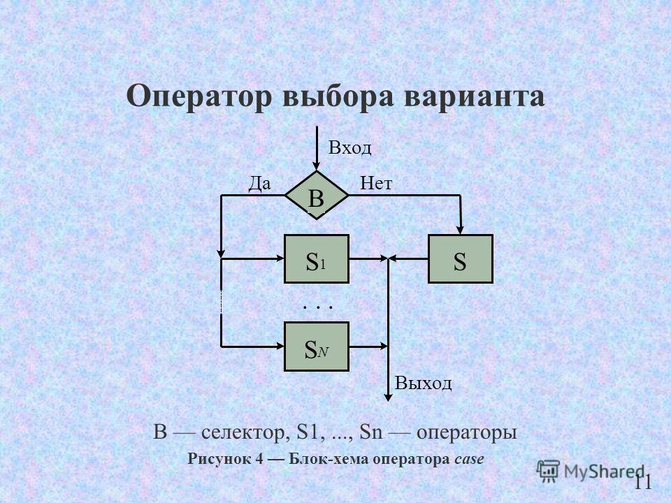 Оператор выбора варианта B селектор, S1,..., Sn операторы Рисунок 4 Блок-хема оператора case Вход Выход ДаНет B S 1 S N... S 11